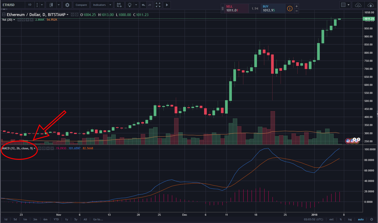 Best moving average for daytrading cryptocurrency